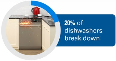 20% of dishwashers break down.