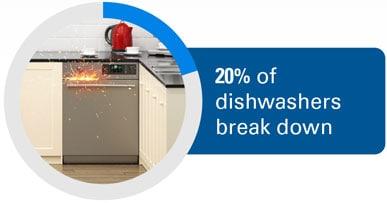 20% of dishwashers break down.