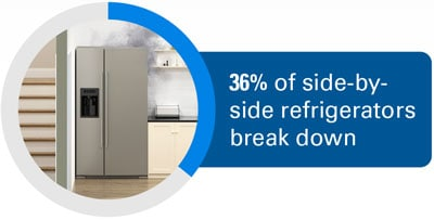 36% of side-by-side refrigerators break down.