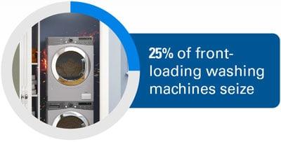 25% of front-loading washing machines seize.